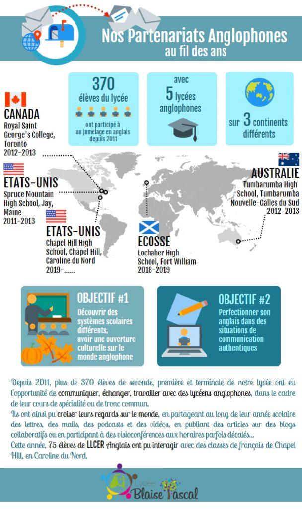 Infographie de présentation des différents partenariats du lycée Blaise Pascal d'Orsay