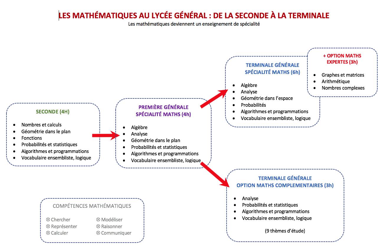 Carte Mentale Les Mathématiques au Lycée Général